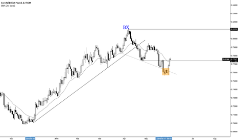 EURGBP: EURGBP: I'M STILL TARGETING BUY CLIMAX