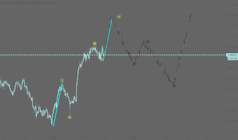 AUDNZD: AUDNZD: Possible wave count