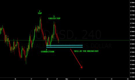 AUDUSD: 123 chart pattern