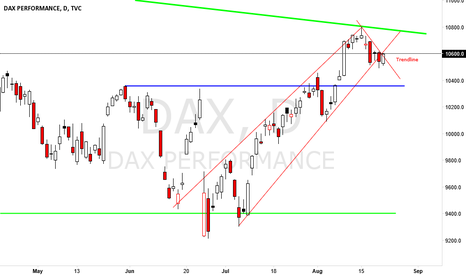 DAX: Trendline about to break