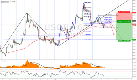 USOIL: USOIL OIL - getting ready for sell short 1H