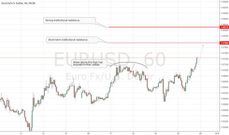 EURUSD: EURUSD Update: Further Upside Above 1.0719!