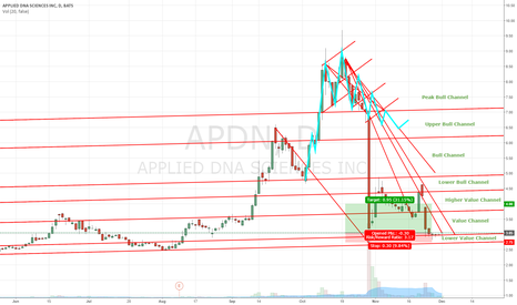 APDN: APDN Channel Trading & Correction/ Recovery Long Opportunity