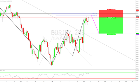 EURJPY: FIBONACCI CLUSTER TRADE: 1.618 INVERSION at STRUCTURE