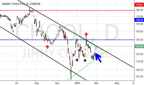 CHOOL: Jimmy Choo PLC. - This stock is on its heels