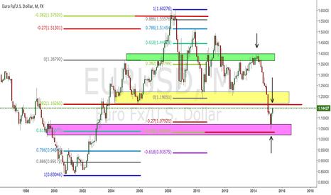 EURUSD: Euro Dollar