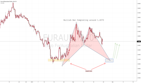 EURAUD: EURAUD - Bat completes around 1.4070