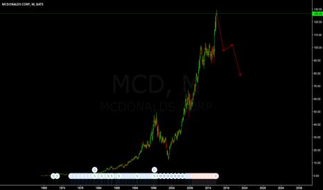 MCD: SHORT MCDONALDS