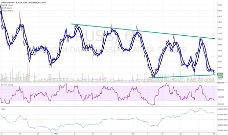 RUSS: $RUSS at critical area of support