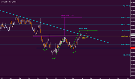EURUSD: EU possible roadmap...
