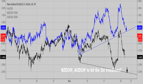 NZDUSD: NZDCHF, AUDCHF to hit the 1hr trendlines?