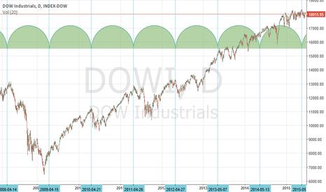DOWI: 17.6 Week Cycle