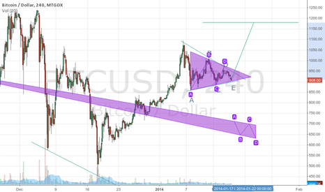 BTCUSD: Bullish Contracting Triangle