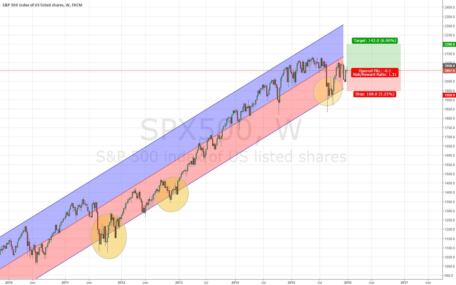 SP500 outlook