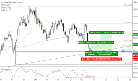 USDCHF: Trade 5: Long USDCHF at Potential Support