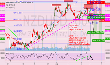 NZDUSD: NZDUSD: waiting to sell at neckline