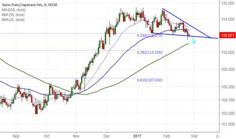 CHFJPY: Chart of the Day:CHF/JPY