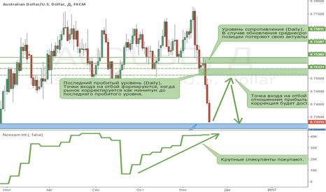 AUDUSD: Австралийский доллар находится в среднесрочном медвежьем тренде