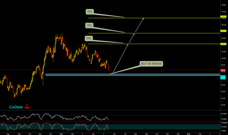 DXY: DXY LONG IN RANGE SETUP.... CoOKiess