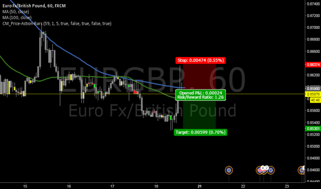 EURGBP: EURGBP Short Simple Price Action