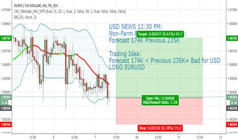 EURUSD: EURUSD Long before News: Forecast 174K< Previous 235K