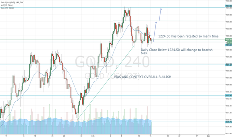GOLD: GOLD LONG FROM THE SUITABLE LEVEL