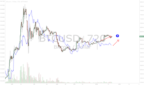 BTCUSD: ビットコインが金利を動かしている?まさかね・・・