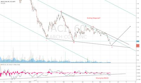 ACI: $ACI ending diagonal?