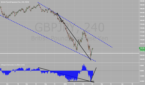 GBPJPY:  Maybe GBPJPY not an obvious Short- Eye on Dinapoli