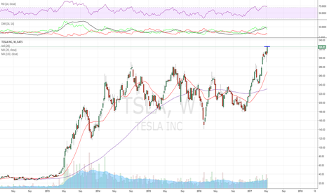 TSLA: > 328 and this sets up another run, thats R also