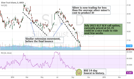 SLV: RIDE LOWEST 14-RSI ON SILVER