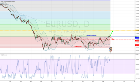 EURUSD: China news effet on  EURUSD