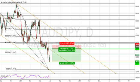 AUDJPY: aud/jpy potential short