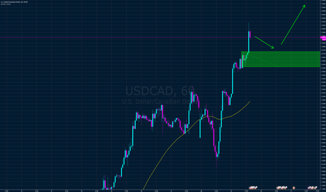USDCAD: USD CAD supply daily zone failed, join uptrend