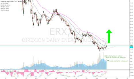 ERX: ERX broke out from the raising triangle