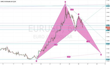 EURUSD: EUR/USD Trendline Break
