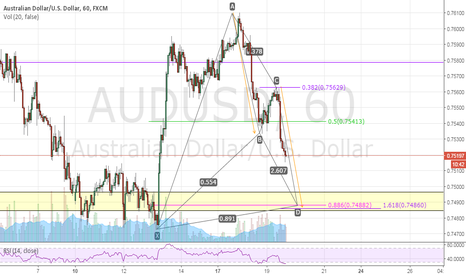 AUDUSD: AUDUSD H1 BAT and AB=CD Buy