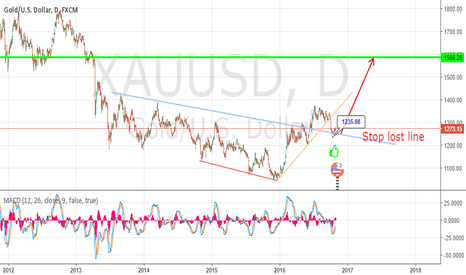 XAUUSD: gold and main support