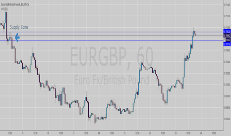 EURGBP: Shorting EURGBP due to supply zone