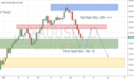 XAUUSD: GOLD- Daily- Long Term