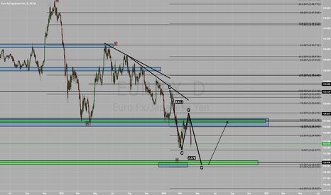 EURJPY: ABCD update