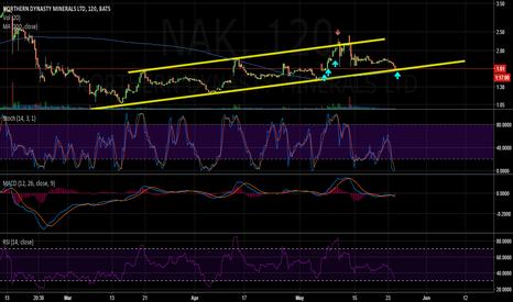 NAK: Almost long NAK again