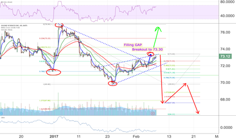 GILD: GILD Trade plan. 70-s are now not more support but resistance