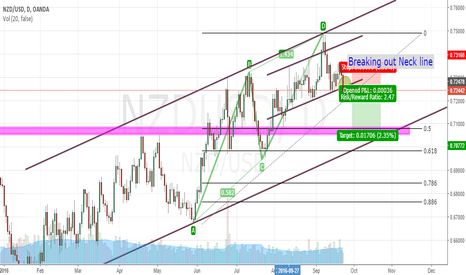 NZDUSD: NZD/USD Finish ABCD pattern and Breaking out neck line