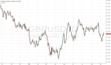 GBPUSD: GBPUSD is looking Bullish on Charts