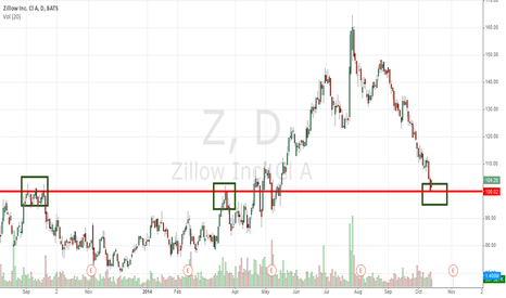Z: This Is Why Zillow (NASDAQ:Z) Is Bouncing