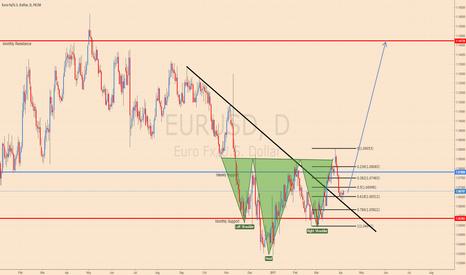 EURUSD: EURUSD long, 800+ pips!