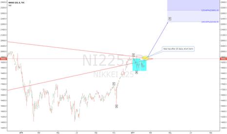 NI225: NIKKEI New top after 25 days, short term