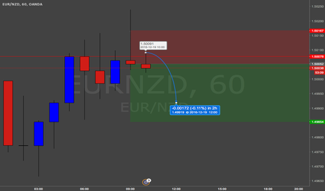 EURNZD: Shooting Star EURNZD
