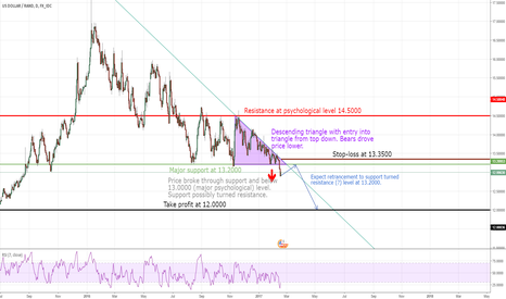 USDZAR: ZAR to strengthen - bearish trend to continue
